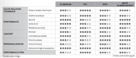 comparatif matériaux menuiseries isère