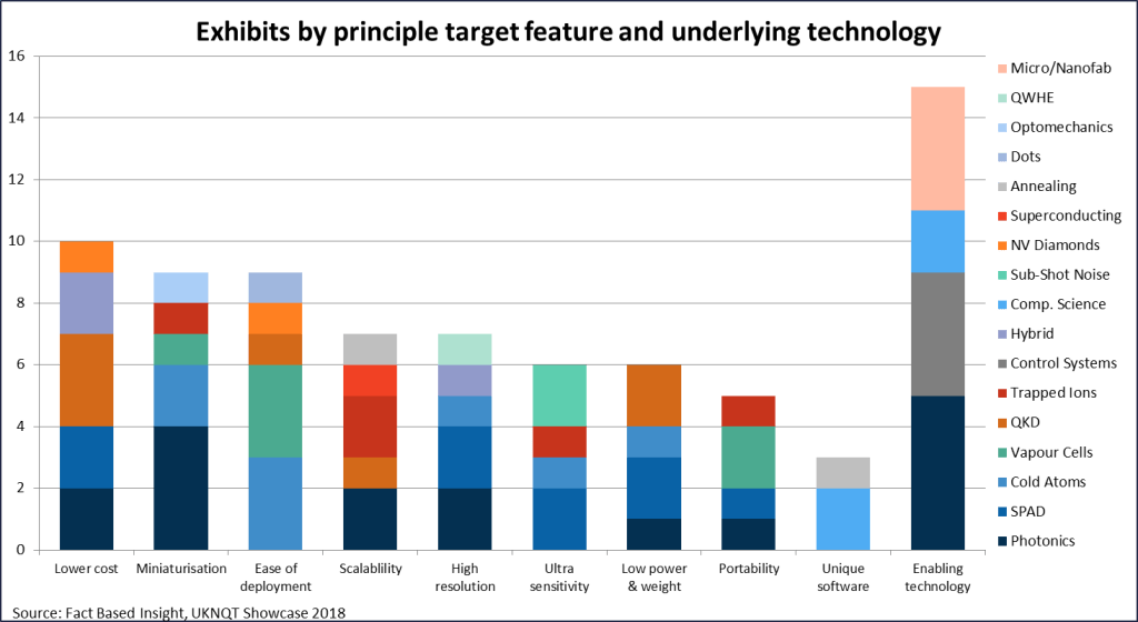UKNQT 2018 Showcase exhibits by principle target feature and underlying technology