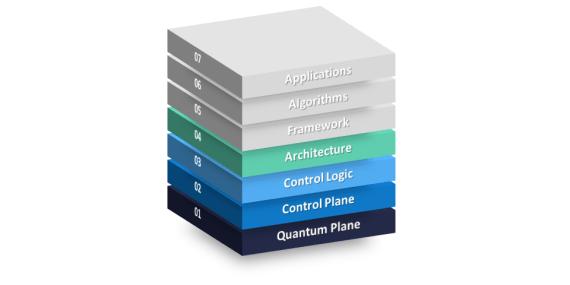 Quantum Hardware Stack