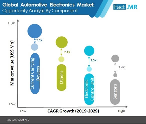 automotive electronics market image 2
