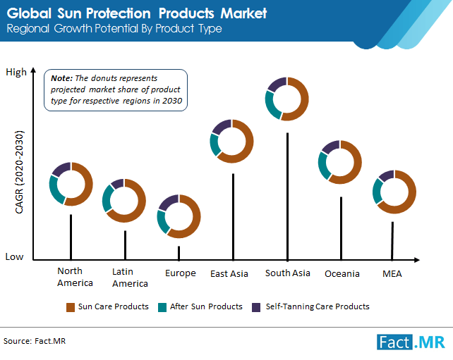 sun protection products market image 01
