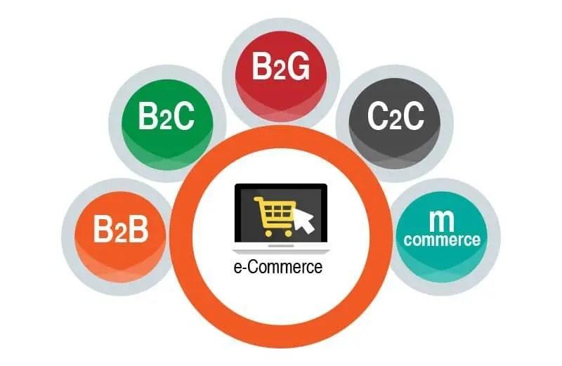 ecommerce tipos de negocio online
