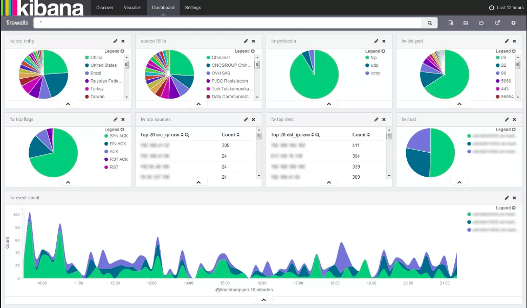Elasticsearch Analytical Solution | Complete Analytical Solution?