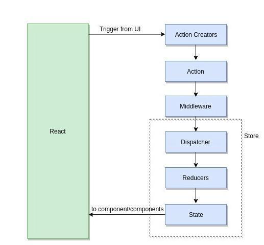 React Router Authentication Redux