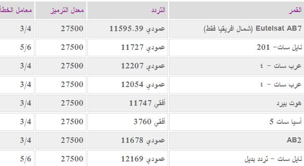 تردد الجزيرة مباشر مصر 2013 على النايل سات تردد قنوات