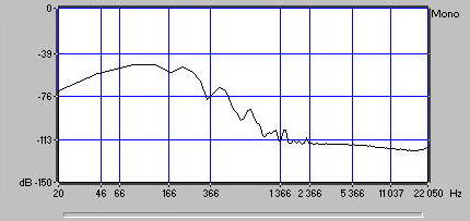 obr.2 - Vznik harmonických frekvencí zkreslením