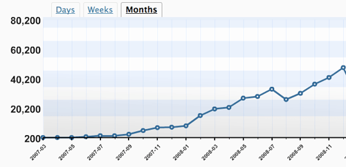 Monthly blog hits begin to soar