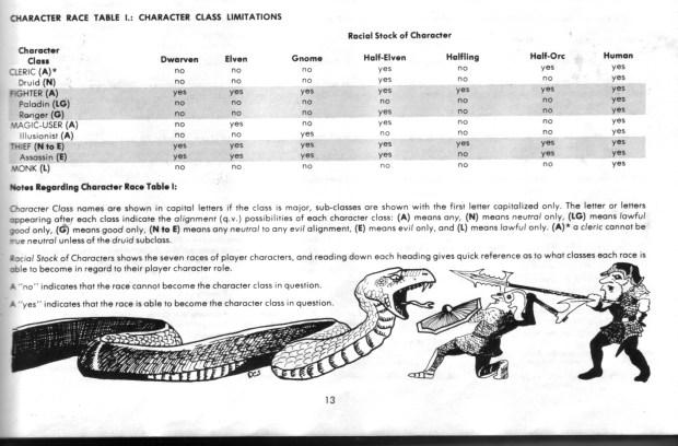 Race Chart 1