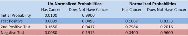 Bayes theorem after cancer tests