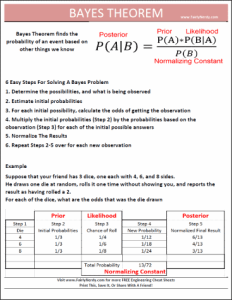 Bayes_Theorem_Cheat_Sheet