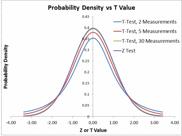 z test vs t test plots