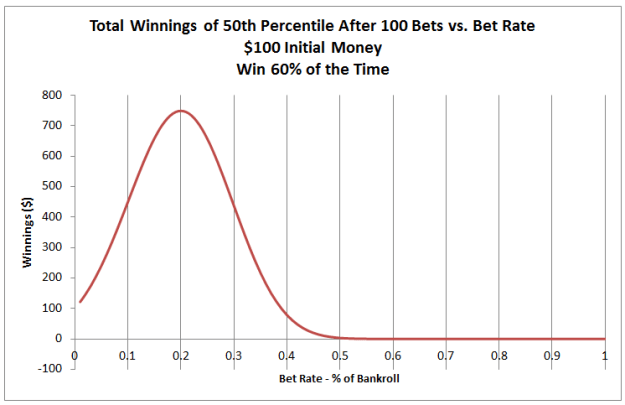 kelly criterion results 4