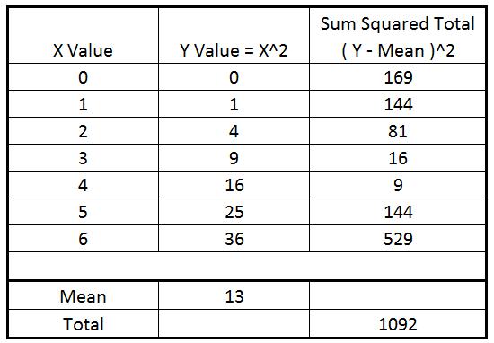 sum squared error table