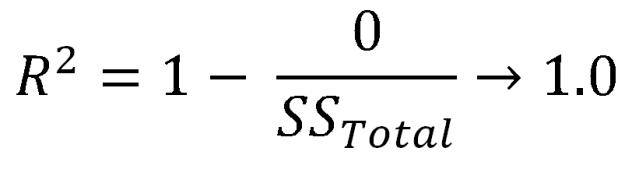 r squared value of zero