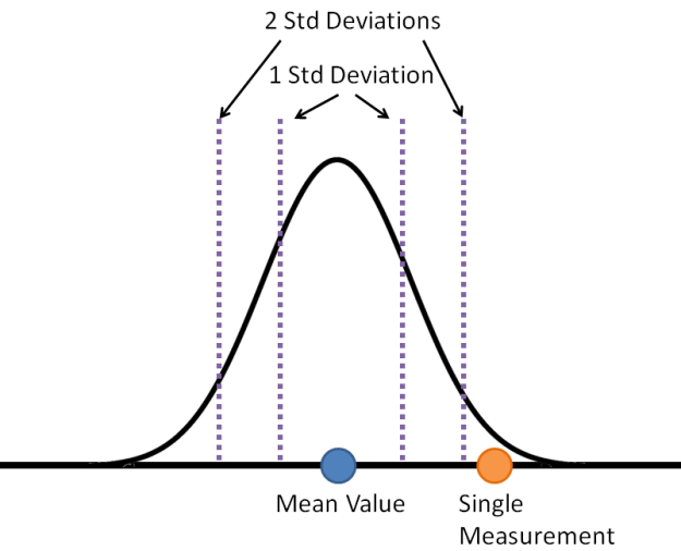 typical normal curve