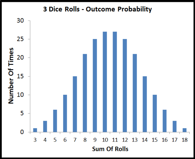 this show how to calculate standard deviation for the mean of rolling 3 dice