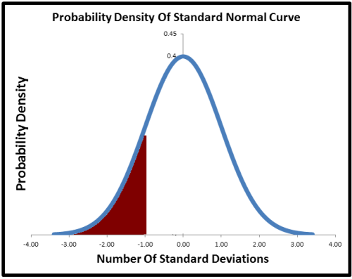 left side of the normal distribution