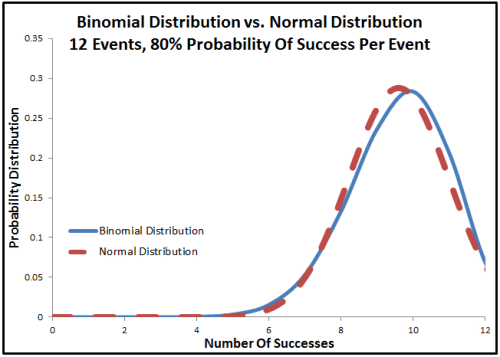 binomial distribution vs normal distribution - not a match