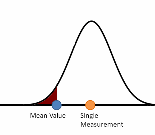 basic hypothesis testing
