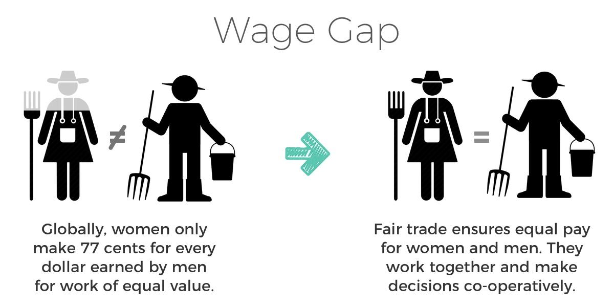 fair trade fights wage gap