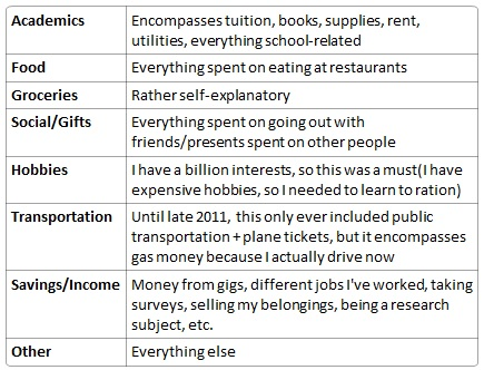 Budgeting Categories
