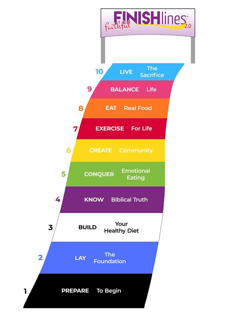 Faithful Finish Lines 2.0 Membership - 10 stages