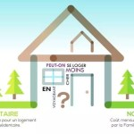 Sédentaire ou Nomade : Quel logement coûte le plus cher ?
