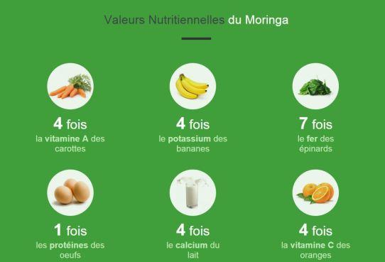 moringa nutrition