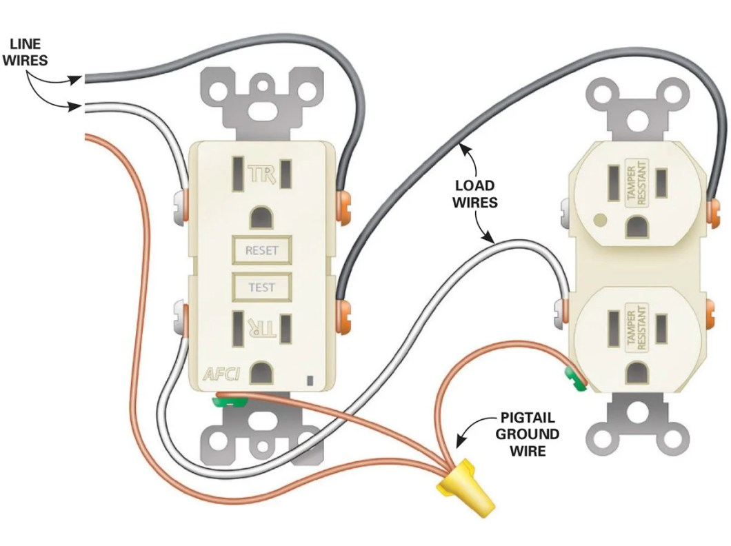 Kitchen Island Electrical Outlet Code Canada