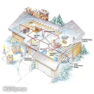 Preventing Electrical Overloads | The Family Handyman
