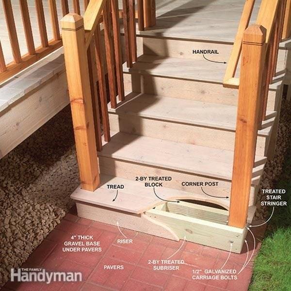 Outdoor Stair Railing The Family Handyman | Wood For Outdoor Stairs | Railing | Risers | Staircase | Deck Railing | Treated Pine