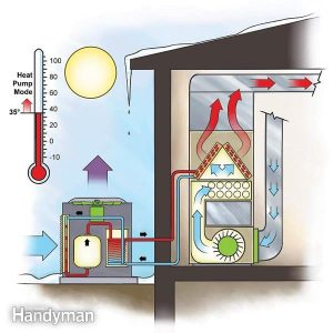 Efficient Heating: DuelFuel Heat Pump | The Family Handyman