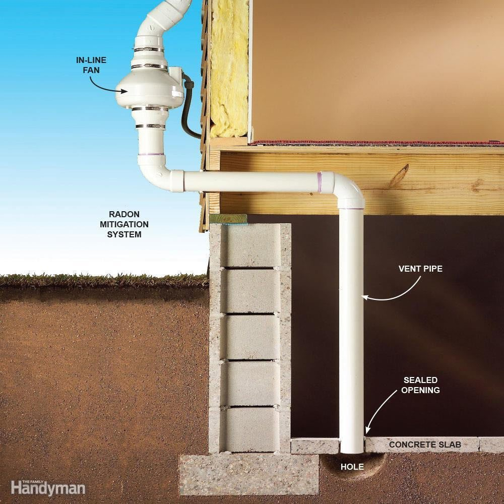 Image Result For How To Get Rid Of Radon Gas In Your Ba T