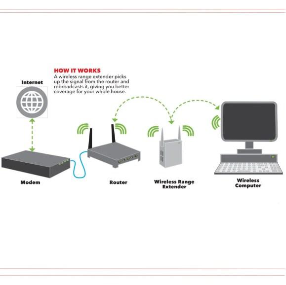 đồ thị bộ mở rộng phạm vi wi-fi
