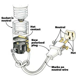 Wiring a Plug: Replacing a Plug and Rewiring Electronics