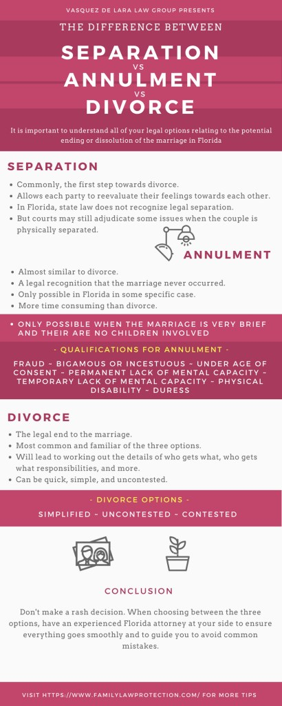difference between separation vs divorce versus annulment in florida