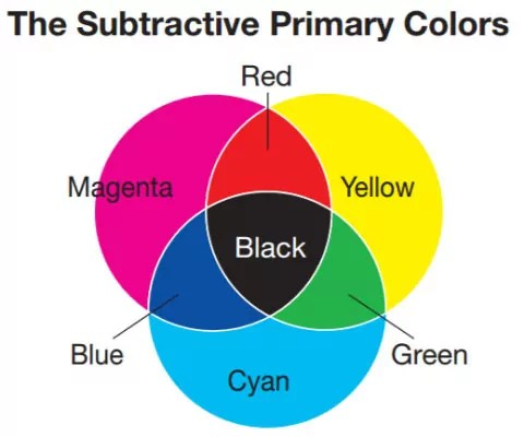 Subtractive Primary Colors Wheel Famlii