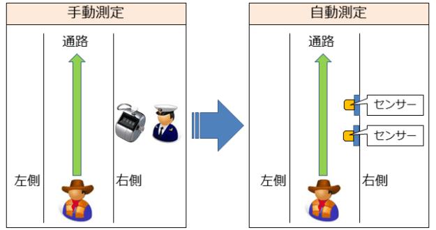 humantrafficcount_auto_201508