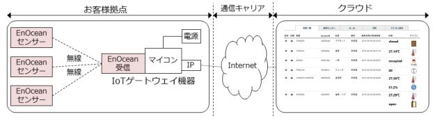enocean_network_201510