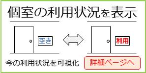 個室の利用状況サイネージ