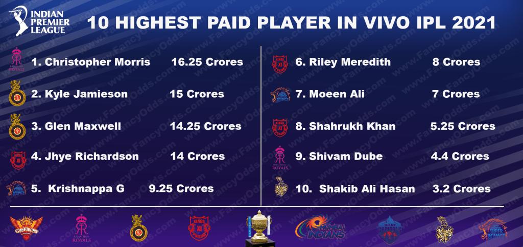 Vivo IPL 2021 Highest Paid Players