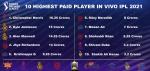 List Of Top 10 IPL 14 Richest Players | Vivo IPL 2021 Highest Paid Players