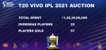 Vivo IPL 2021 Auction List   Full list of players sold and unsold players at IPL T20 Auction