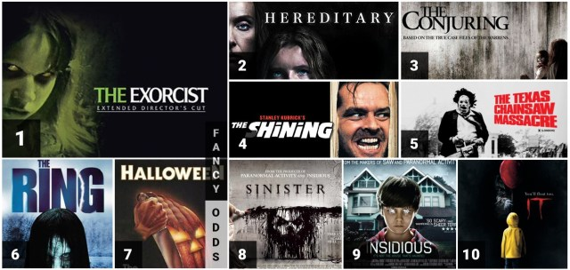 Top-10-horror-movies-in-Hollywood