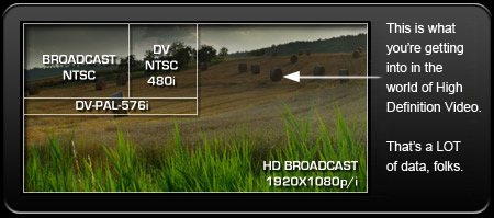 Image size, Standard NTSC vs Broadcast 1080i High Definition - Image from RDP Video Productions