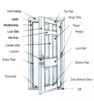 Basic Knowledge and Important Information About Doors and