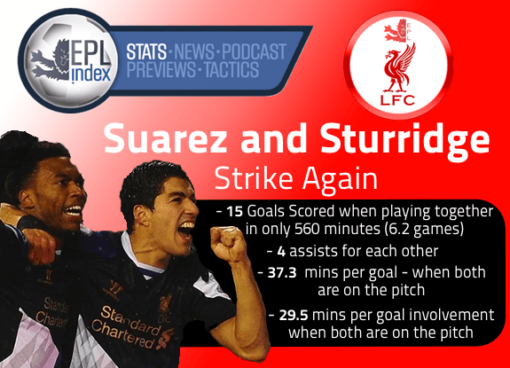 Suarez-and-Sturridge-Strike-again