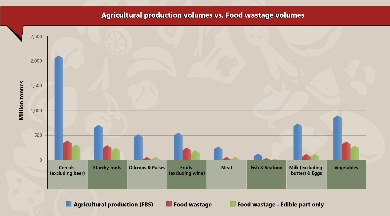 Figure 1. Total agricultural production (FBS) vs. food wastage volumes & food wastage volumes for edible part only.