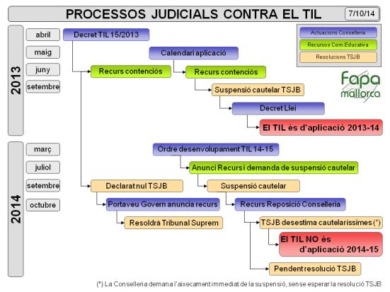 Processos judicials contra el TIL