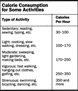 Calorie Consumption for Some Activities